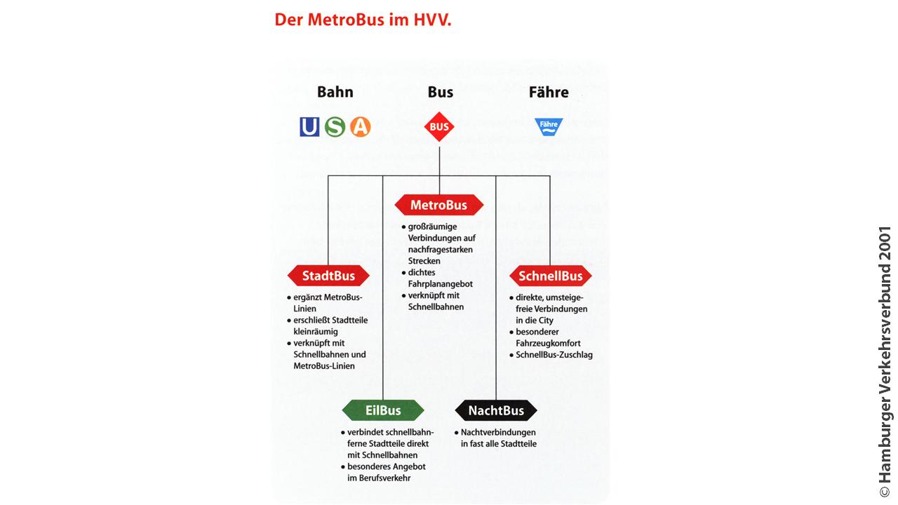 Die Produktkategorien des HVV in einem Schema aus dem Jahre 2001.